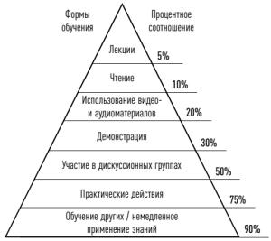 УГАТУ, кафедра экономики предпринимательства. г. Уфа, Особенности обучения взрослых: пирамида обучения, отличия от традиционных подходов